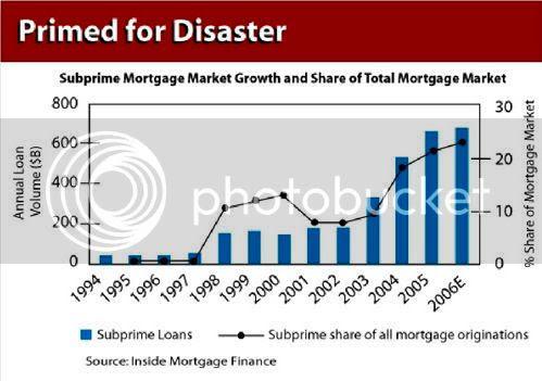 Subprime Mortgage Loans 1994-2006