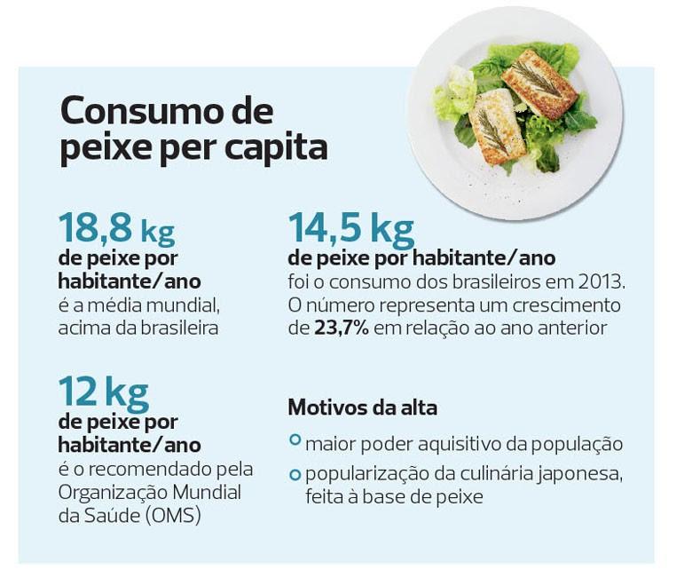 peixes-infografico-especies-piscicultura (Foto: Filipe Borin/Ed. Globo)
