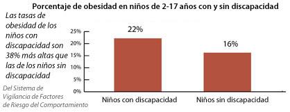 Porcentaje de obesidad en niños de 2 a 17 años de edad, por estado de discapacidad