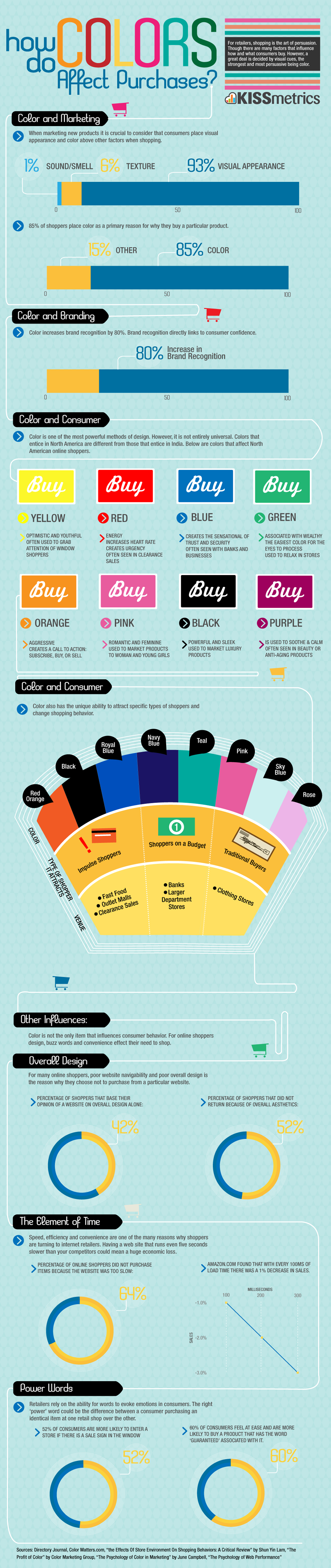 How Do Colors Affect Purchases #Infographic #GraphicDesign