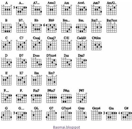 BM: Guitar Chords