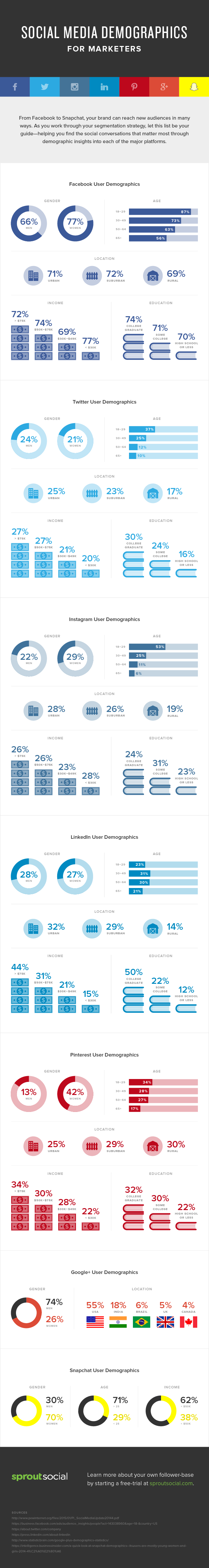 Facebook, Twitter, GooglePlus, Instagram, LinkedIn, Pinterest and Snapchat - #SocialMedia Demographics for Marketers - #infographic