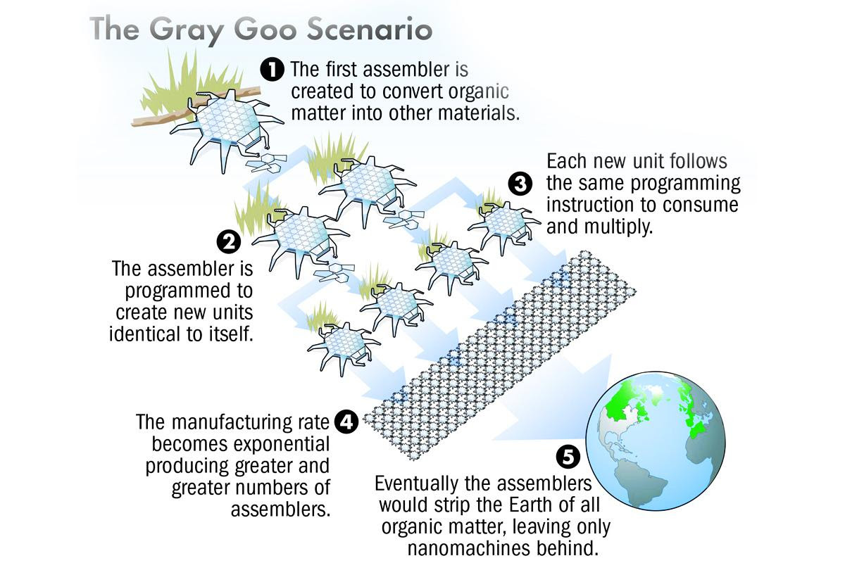 gray-goo-diagram-orig