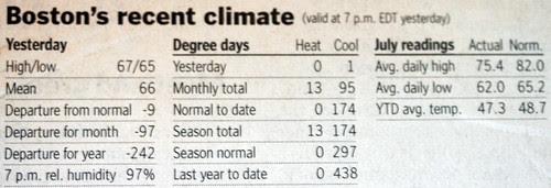 Boston's recent climate data