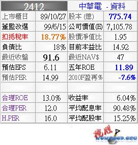 2412_中華電_資料_994Q