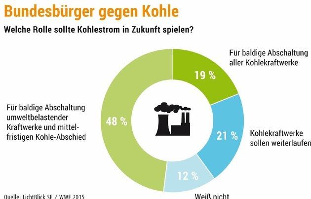 Bundesbürger gegen Kohle / Umfrage: Die Mehrheit der Deutschen lehnt klimaschädlichsten Energieträger ab