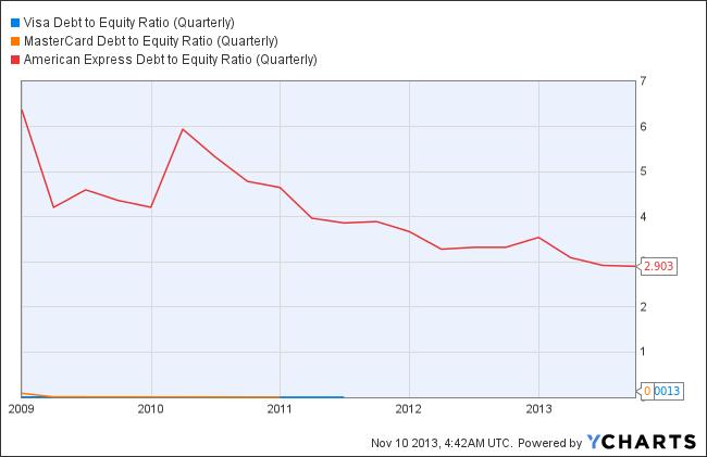 V Debt to Equity Ratio (Quarterly) Chart