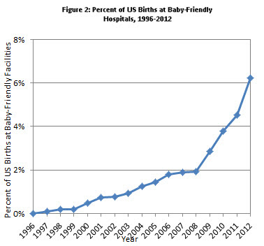 Percent of US Births at Baby-Friendly Hospitals, 1996-2012 (years categorized June-June, show acceleration).