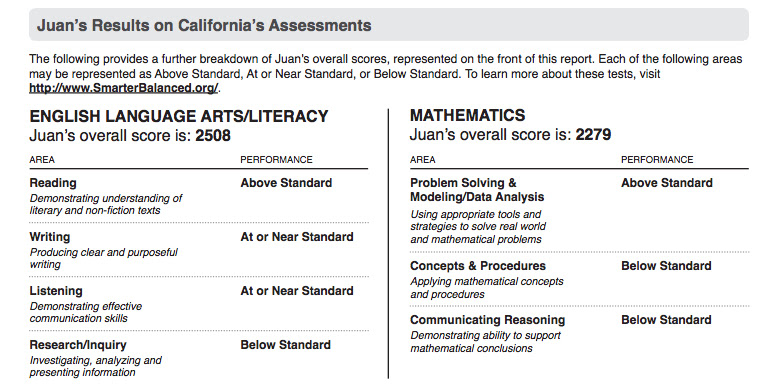 The student report breaks down the total score into broad skills stressed by Common Core and tested by Smarter Balanced. In this hypothetical example, 5th grader Juan did well in reading but poorly on a performance task measuring his research and inquiry skills. He did well on problem solving in math but poorly in other areas.