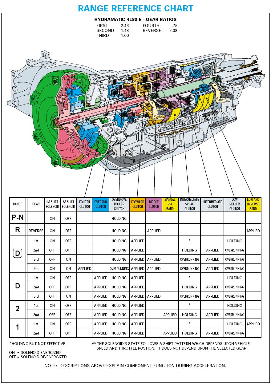 4l80e Transmission Full Manual Performance 4l80e Transmission Level 4 Patc Transmissioncenter Net