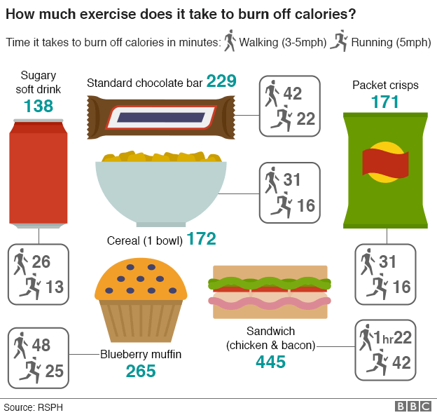 Food should show activity needed to burn off calories ...