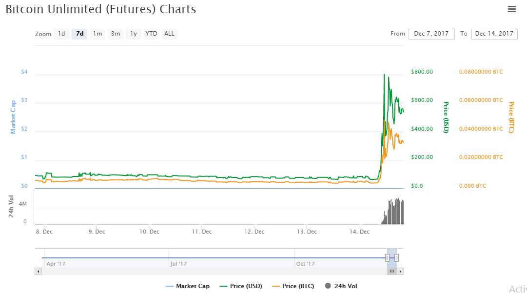 bitcoin 1 year history