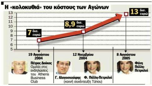 Γράφημα Κόστους Ολυμπιακών Αγώνων Αθήνας 2004