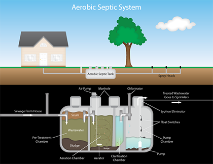 KD Plumbing - Septic system installation, repair, and maintenance