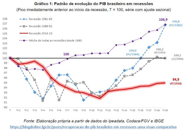 Pior recessão, pior recuperação e pior octênio (2012-1019) da história brasileira