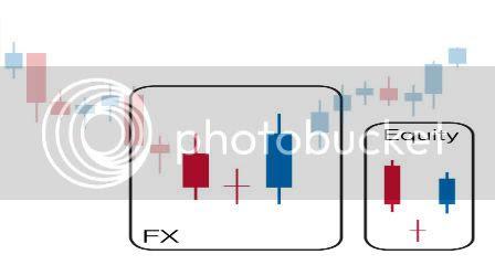 Trading fx-50 system