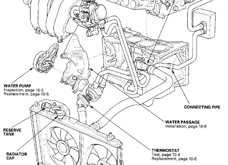 2002 Honda Civic Thermostat Location
