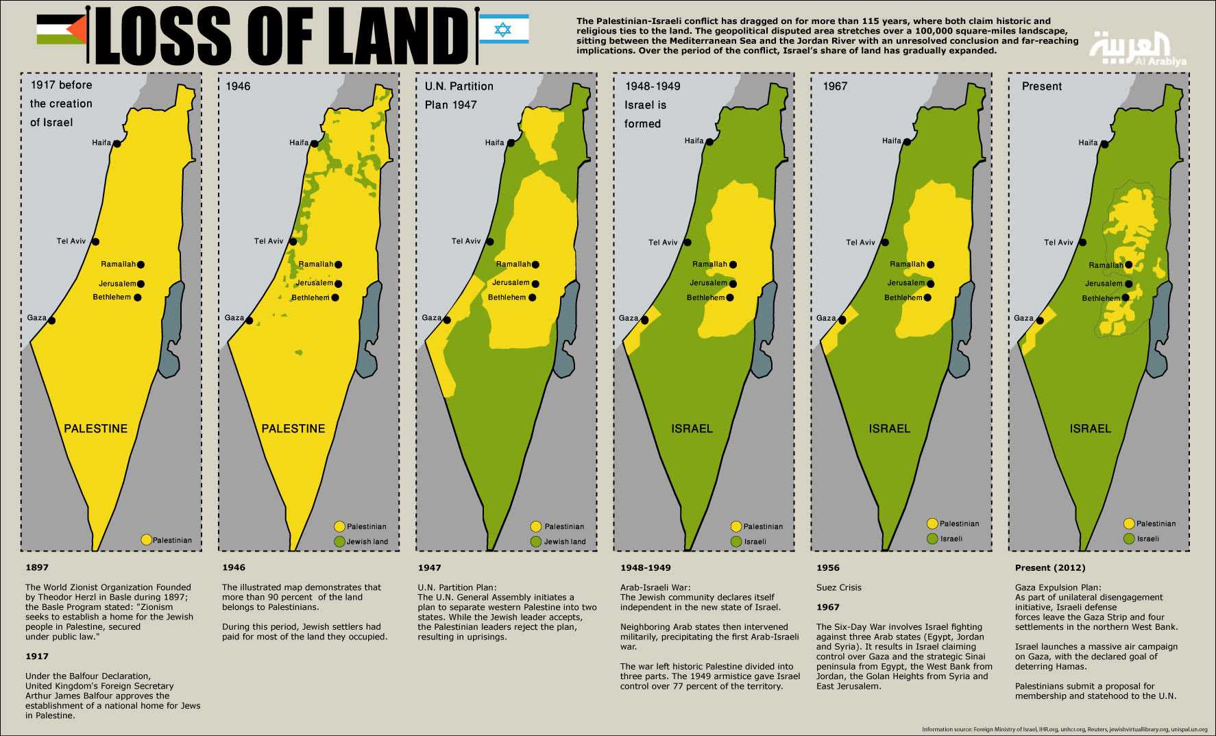 Resultado de imagem para expansion israel