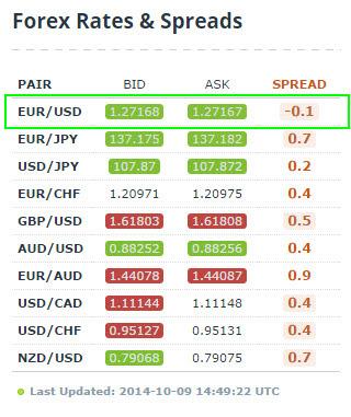 Standard forex buy sell spread
