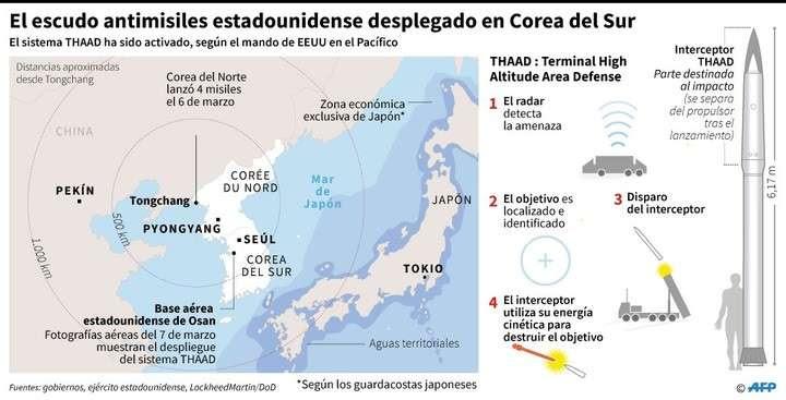 Estados Unidos responde a la amenaza norcoreana y despliega un escudo antimisiles en Corea del Sur