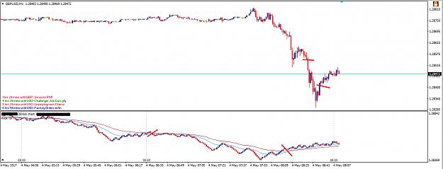 Free Tick Chart Metatrader (MT4/MT5) Indicator