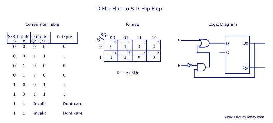 D Flip Flop to SR Flip Flop