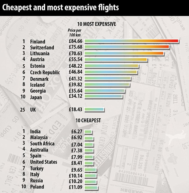 Flight cost index shows the cheapest and most expensive flights in the world