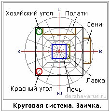 Круговая система счисления в строительстве