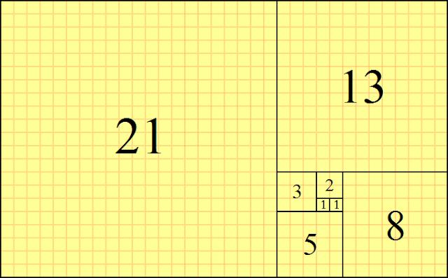 C Program to Display Fibonacci Sequence with Algorithm and Flowchart