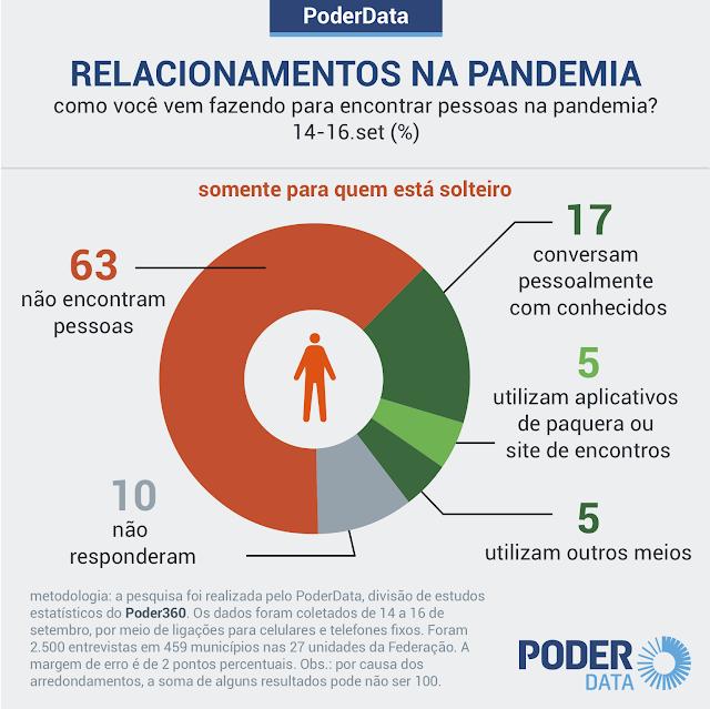 63% dos solteiros não vêm encontrando outras pessoas na pandemia