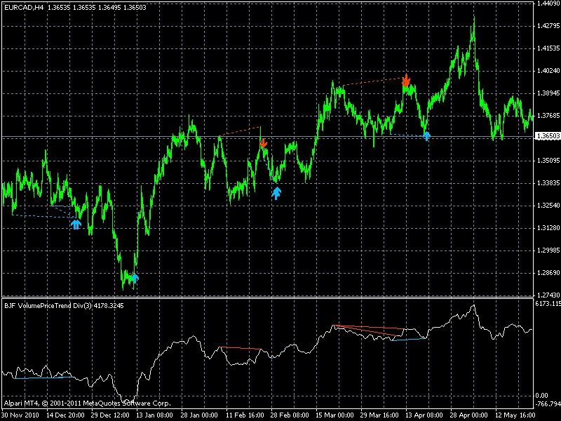 Forex X Code - New CB Product