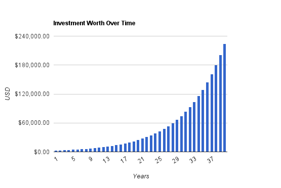 Investment Worth Over Time