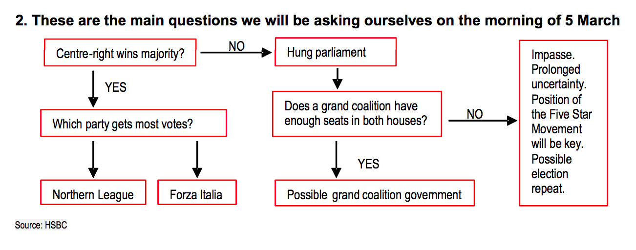 Italy election flowchart