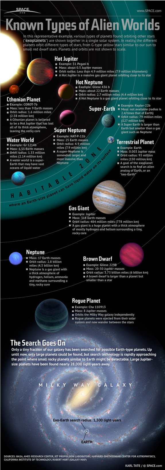 Learn about the weird kinds of alien planets that orbit other stars in this SPACE.com infographic.