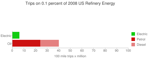 100 mile trips x million on 0.1% of 2008 oil production