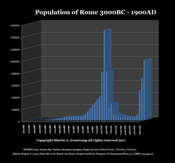 PopulationOfRome