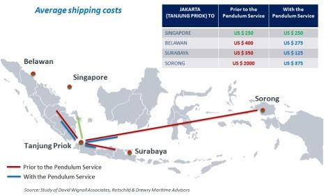 Capaian dari Pendulum Nusantara, menurunkan biaya logistik nasional