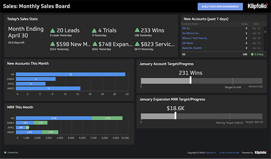 KPI Examples and Templates | Key Performance Indicators and ...