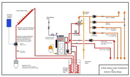 Solarcollectors Hydronic Heating Design Llc
