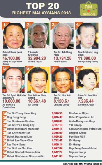 http://rightways.files.wordpress.com/2013/02/malaysian-richest-2013.jpg