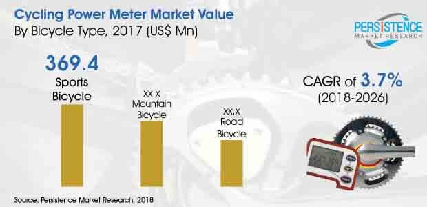 The Innovation-Based Conundrum To Be The Deciding Factor For The Growth Of Cycling Power Meter Market