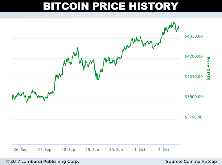 buy $1 of bitcoin