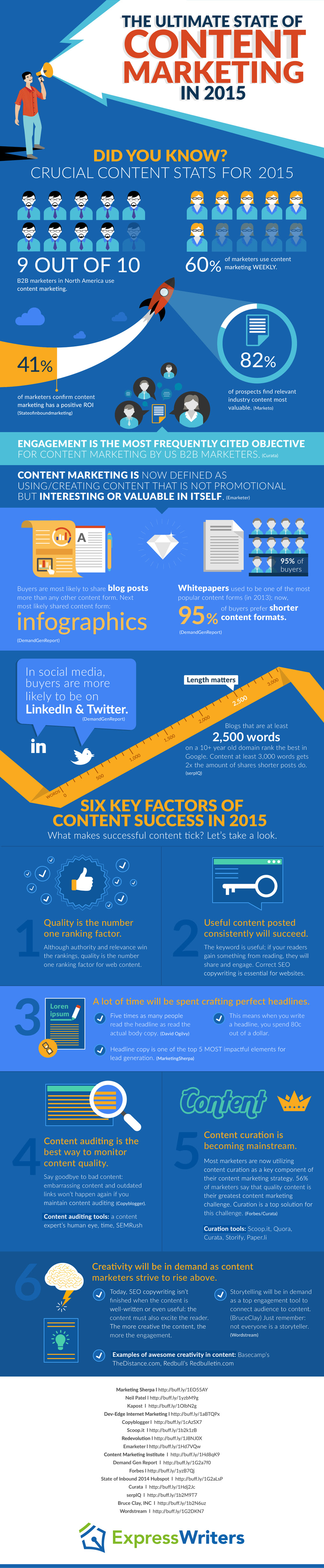 The State Of Content Marketing 2015: Trends And Best Practices - #infographic