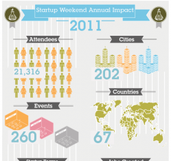 Startup Weekend 2011: Year-In-Review
