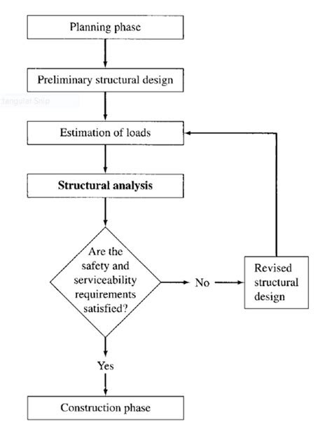 Role of Structural Analysis in Structural Engineering