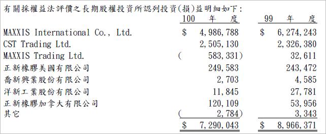 2105_長期股權投資三