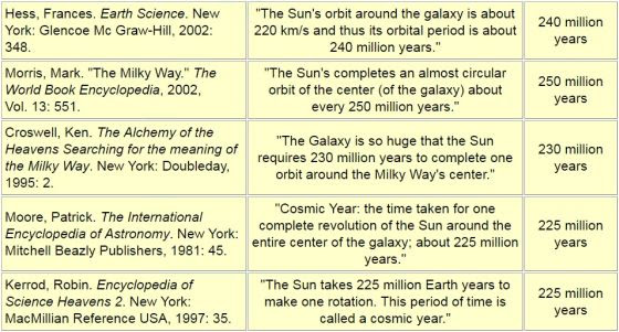 20161130_Period of the Sun's Orbit around the Galaxy (Cosmic Year)560