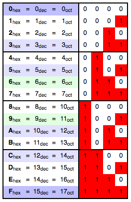 tabla-conversion-hexadecimal