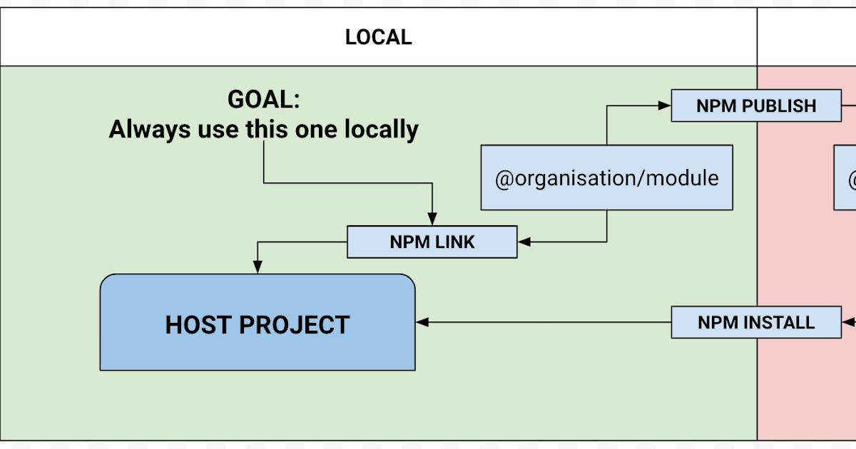 Hemant Vishwakarma: How to get npm to favor local linked