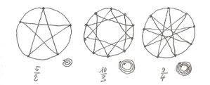 Létoile Du Berger Ou Les Polygones étoilés Mobiles Les